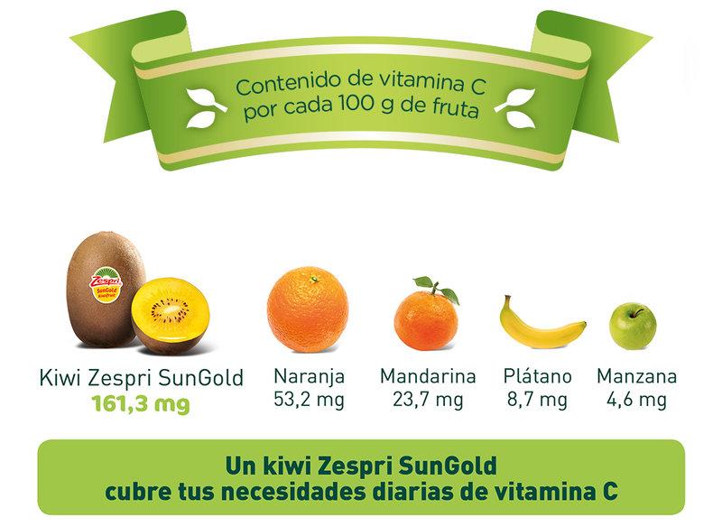 Beneficios del Kiwi por Zespri